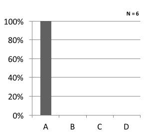 Q1 graph