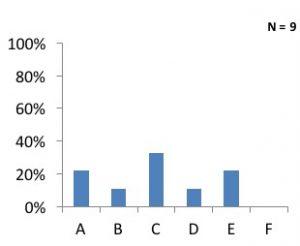 Q2 graph