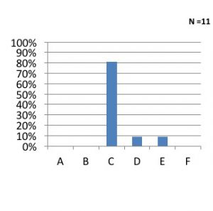 Q3 graph
