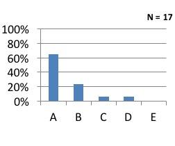 Q5 graph