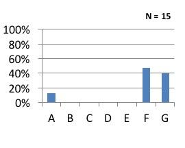 Q6 graph